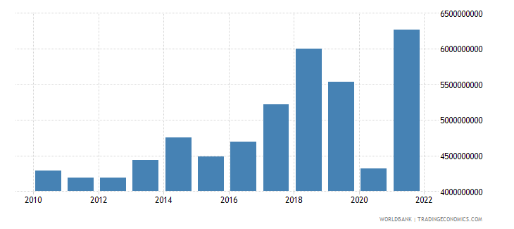 haiti imports of goods and services us dollar wb data