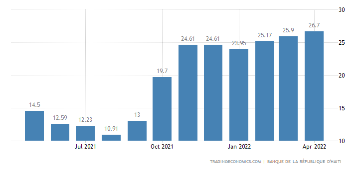 Haiti Inflation Rate