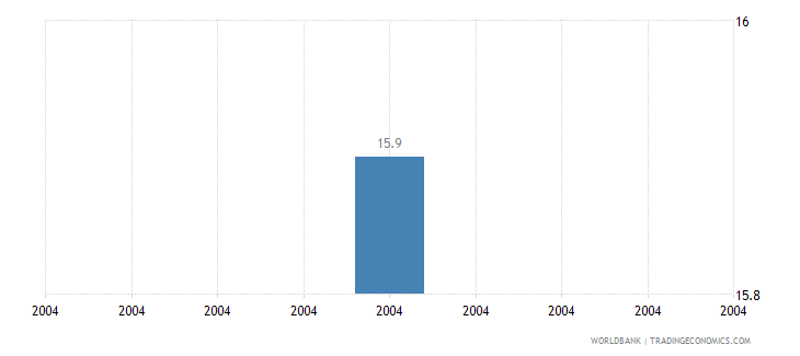 haiti intentional homicide rate per 100 000 people who wb data