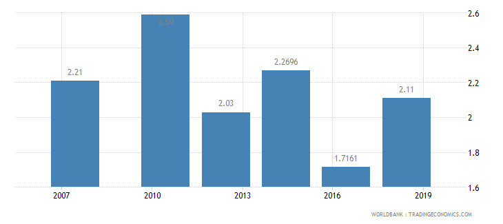 haiti logistics performance index overall 1 low to 5 high wb data