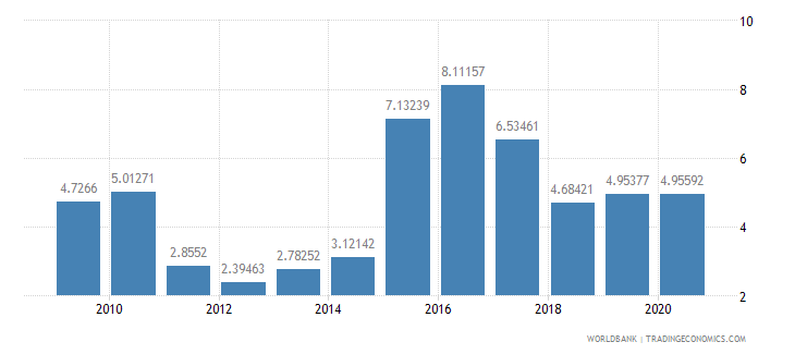 haiti merchandise exports to developing economies in latin america  the caribbean percent of total merchandise exports wb data