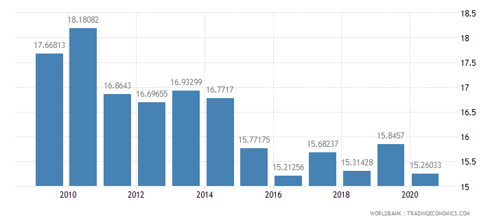 haiti merchandise imports by the reporting economy residual percent of total merchandise imports wb data
