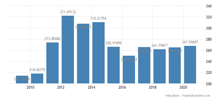 haiti net barter terms of trade index 2000  100 wb data