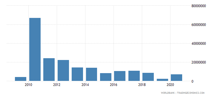 haiti net bilateral aid flows from dac donors norway us dollar wb data