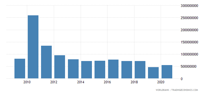 haiti net bilateral aid flows from dac donors total us dollar wb data