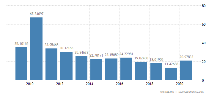 haiti net oda received percent of imports of goods and services wb data