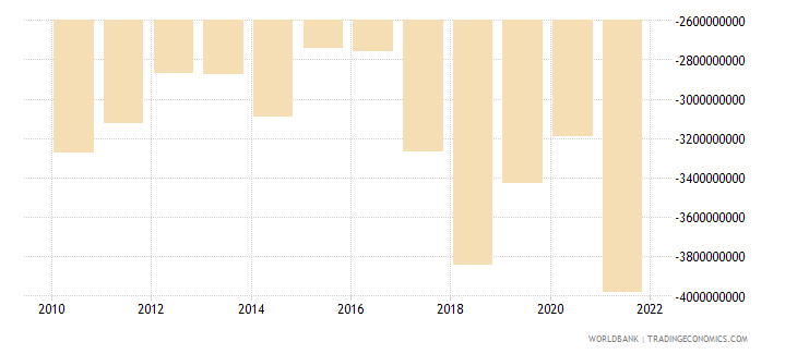 haiti net trade in goods and services bop us dollar wb data