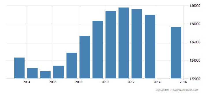 haiti population age 0 female wb data