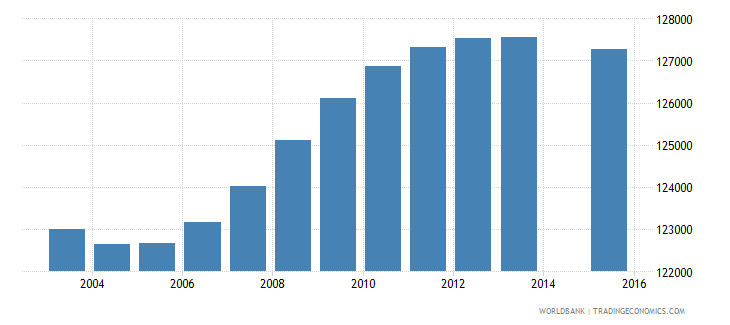 haiti population age 1 female wb data