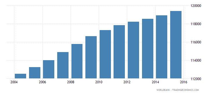 haiti population age 12 male wb data