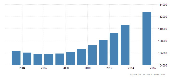 haiti population age 16 female wb data