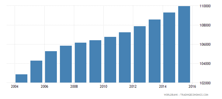 haiti population age 19 male wb data