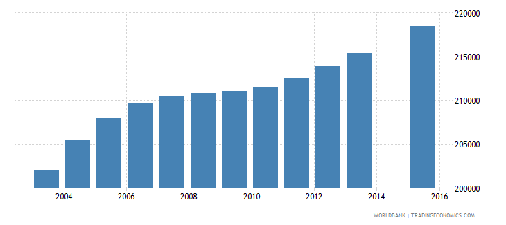 haiti population age 19 total wb data