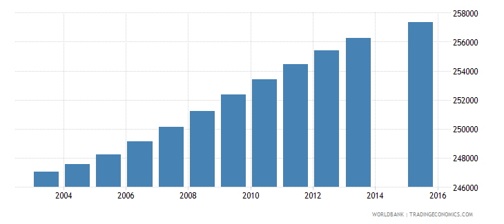 haiti population age 2 total wb data
