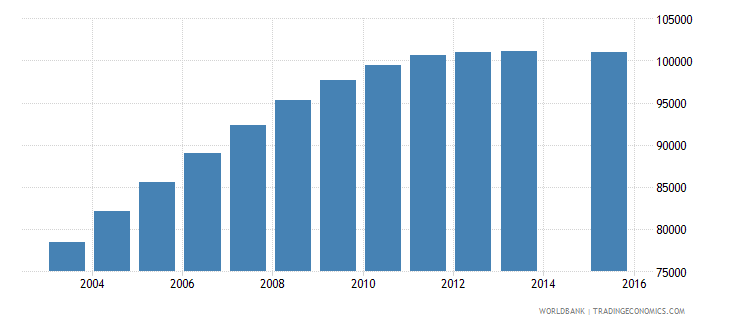 haiti population age 25 female wb data