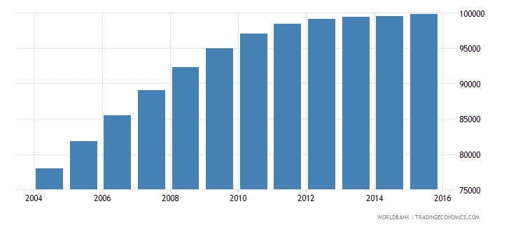 haiti population age 25 male wb data