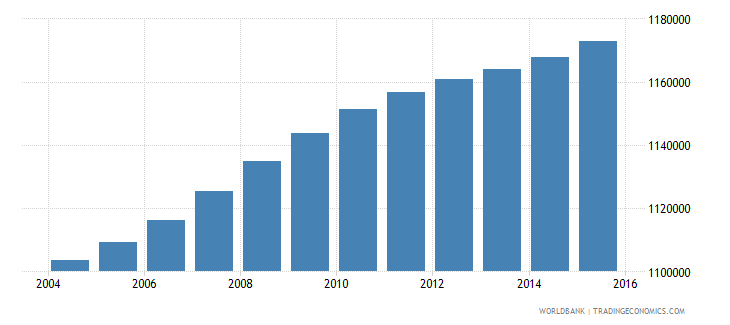 haiti population ages 10 14 total wb data