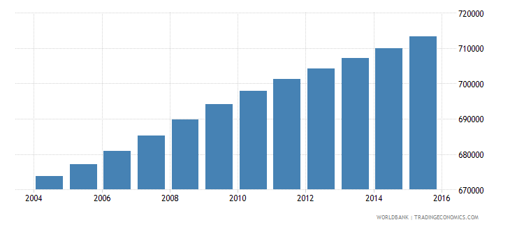 haiti population ages 10 15 male wb data