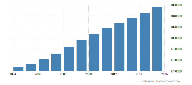 haiti population ages 10 17 total wb data