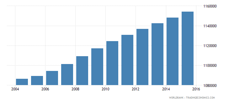 haiti population ages 12 16 total wb data