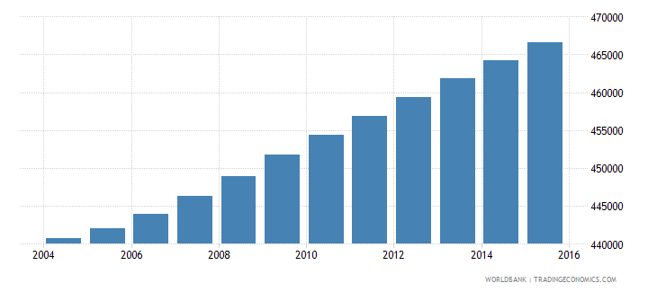 haiti population ages 13 16 male wb data