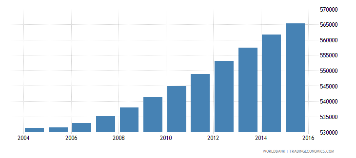 haiti population ages 13 17 female wb data