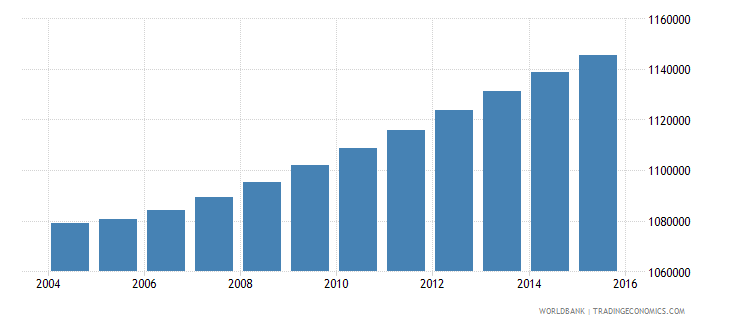 haiti population ages 13 17 total wb data