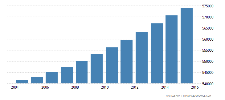 haiti population ages 14 18 male wb data