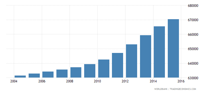haiti population ages 14 19 female wb data