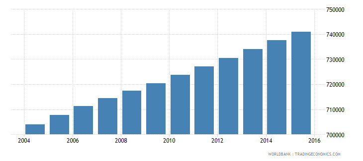 haiti population ages 6 11 male wb data