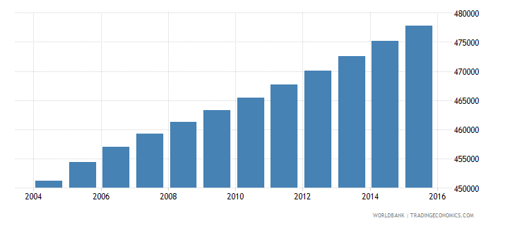 haiti population ages 7 10 female wb data