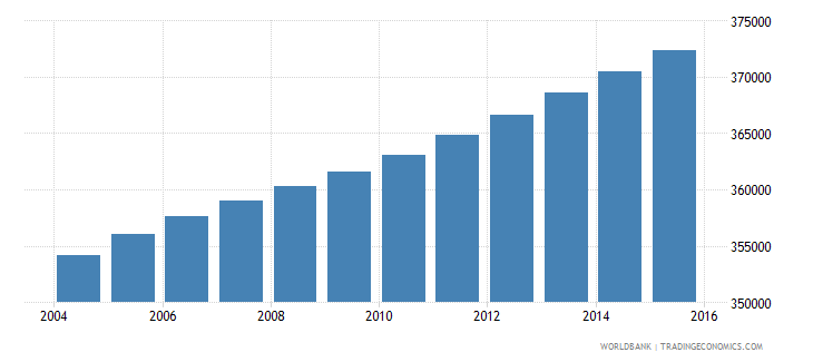 haiti population ages 7 9 male wb data