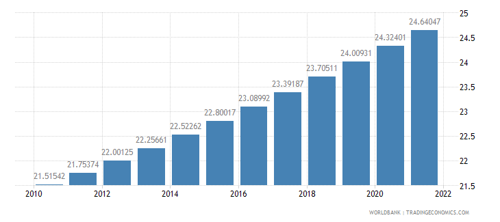haiti population in urban agglomerations of more than 1 million percent of total population wb data