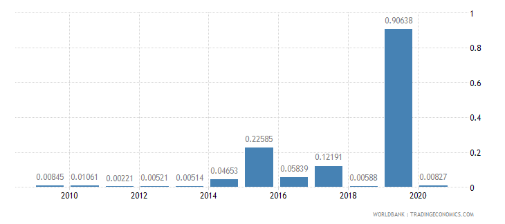 haiti short term debt percent of exports of goods services and income wb data