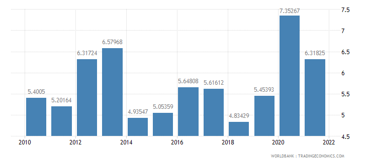 haiti total reserves in months of imports wb data