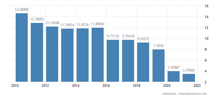 haiti trade in services percent of gdp wb data