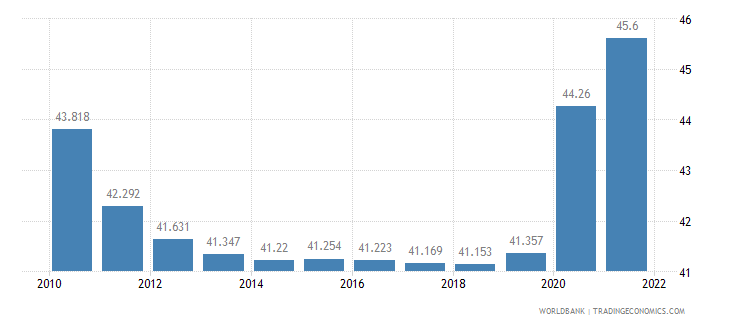 haiti unemployment youth female percent of female labor force ages 15 24 wb data