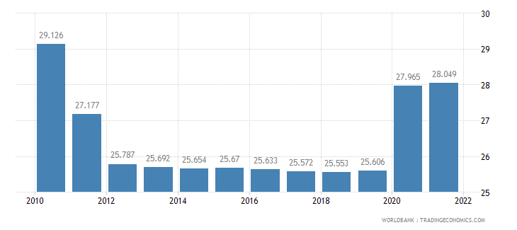 haiti unemployment youth male percent of male labor force ages 15 24 wb data