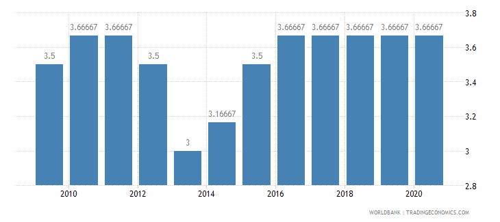honduras cpia economic management cluster average 1 low to 6 high wb data