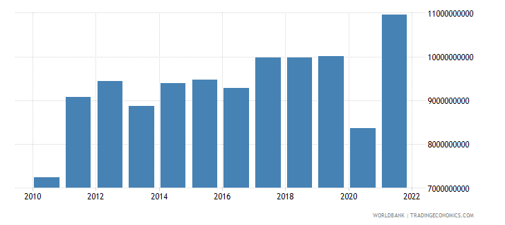 honduras exports of goods and services us dollar wb data