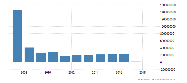 honduras grants excluding technical cooperation us dollar wb data