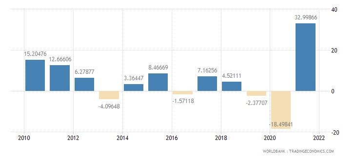 honduras imports of goods and services annual percent growth wb data