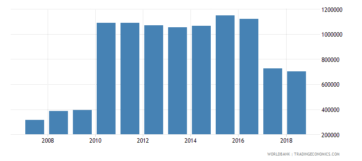 honduras international tourism number of departures wb data