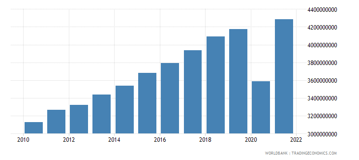 honduras manufacturing value added constant 2000 us dollar wb data