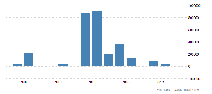 honduras net bilateral aid flows from dac donors australia us dollar wb data