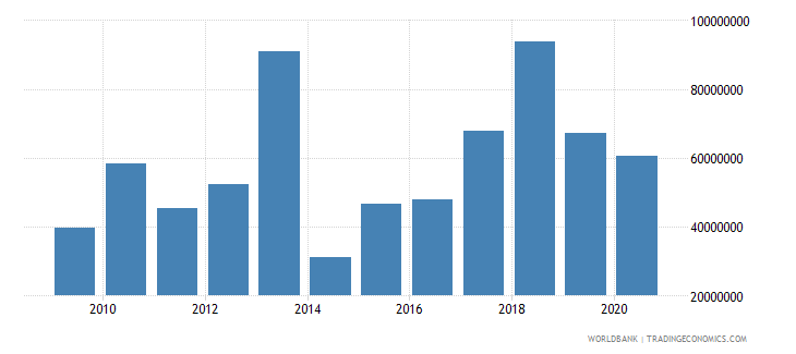 honduras net bilateral aid flows from dac donors european commission us dollar wb data