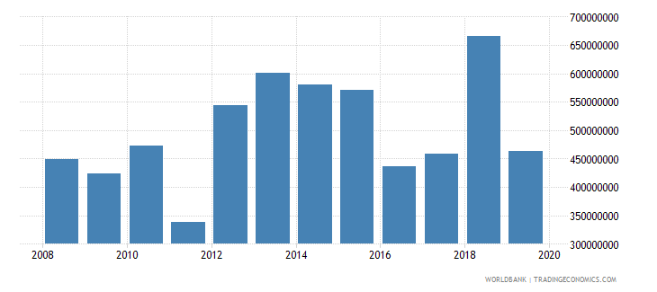 honduras net official development assistance and official aid received constant 2007 us dollar wb data