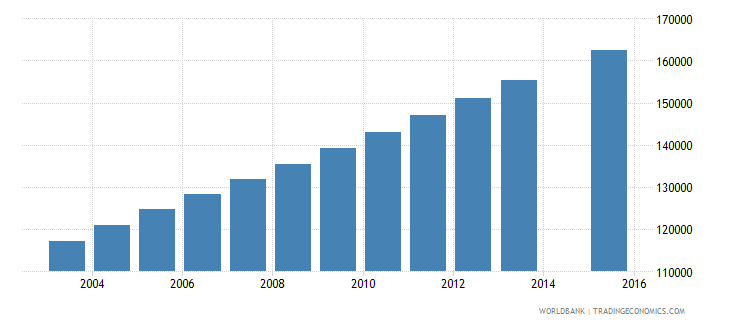 honduras population age 24 total wb data