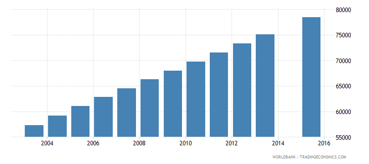 honduras population age 25 female wb data