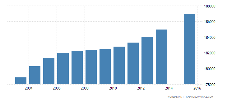 honduras population age 9 total wb data